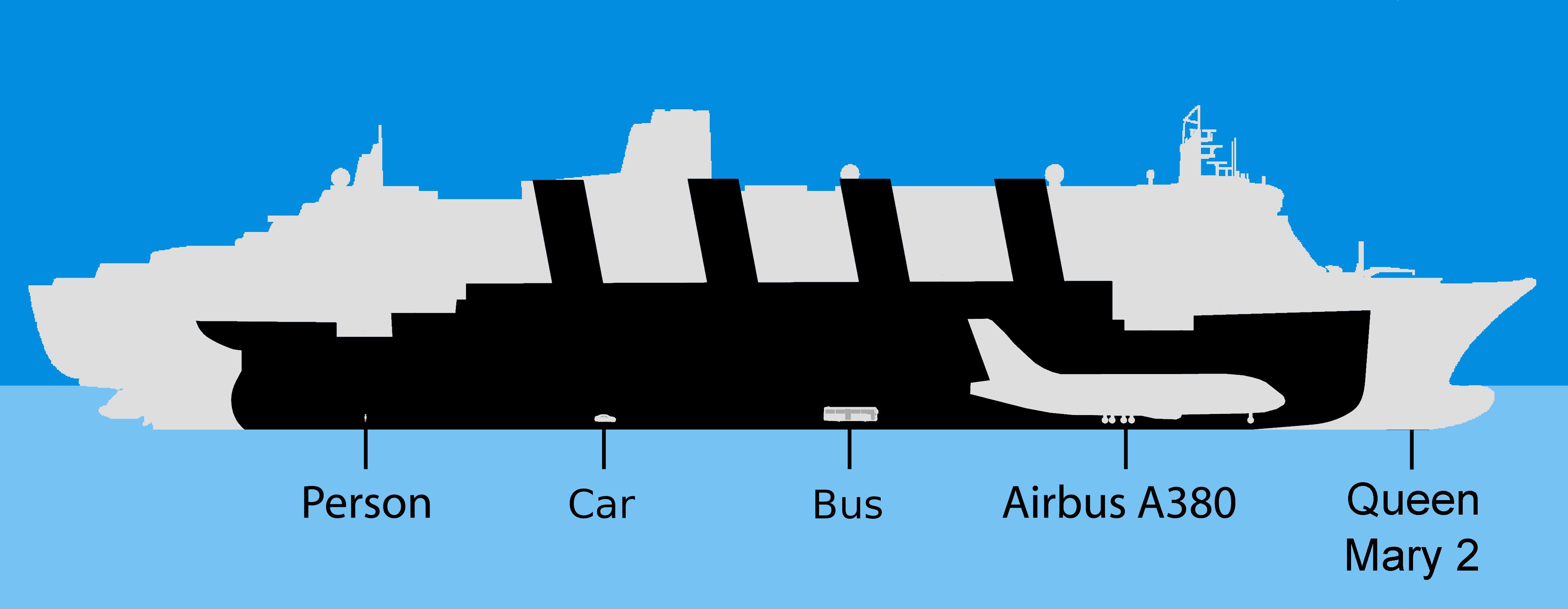 titanic größenvergleich