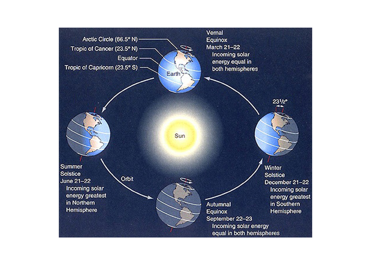 Solstices and Equinoxes Image: NASA